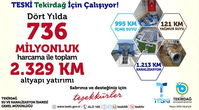 tekirdağ TESKİ'DEN 4 YILDA 736 MİLYON TL YATIRIM